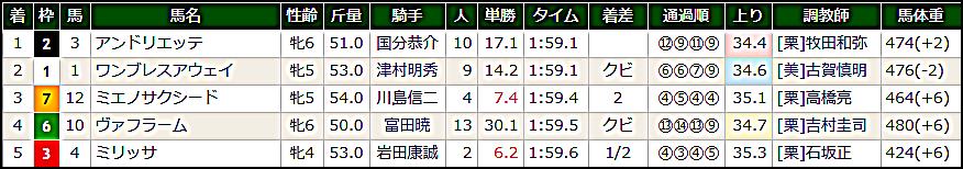 2018 G3 マーメイドステークス結果.png