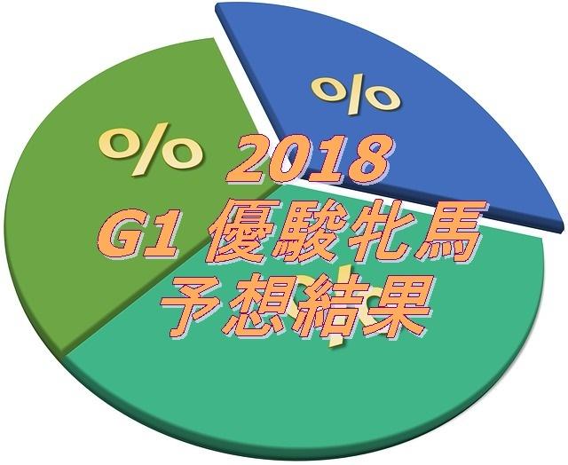 2018 G1 優駿牝馬予想結果.jpg