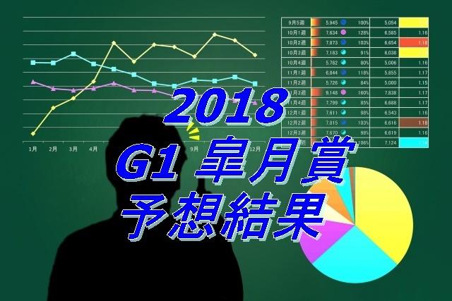 2018 G1 皐月賞予想結果.jpg