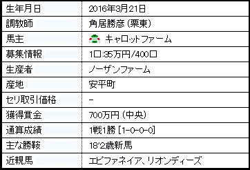 サートゥルナーリア経歴.png